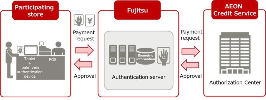 systeme de paiement biometrique paume de la main